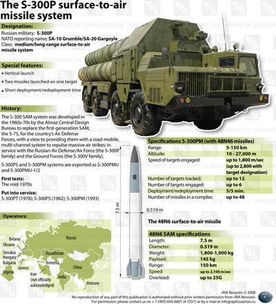 L'Iran teste avec succès le système russe de défense antiaérienne S-300